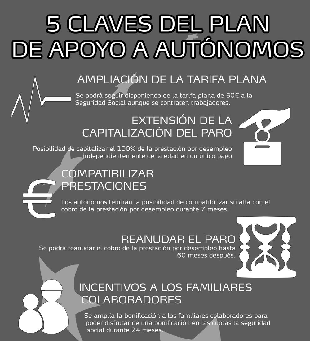 Infografía: 5 claves del plan de apoyo a autónomos - Consultora de ...